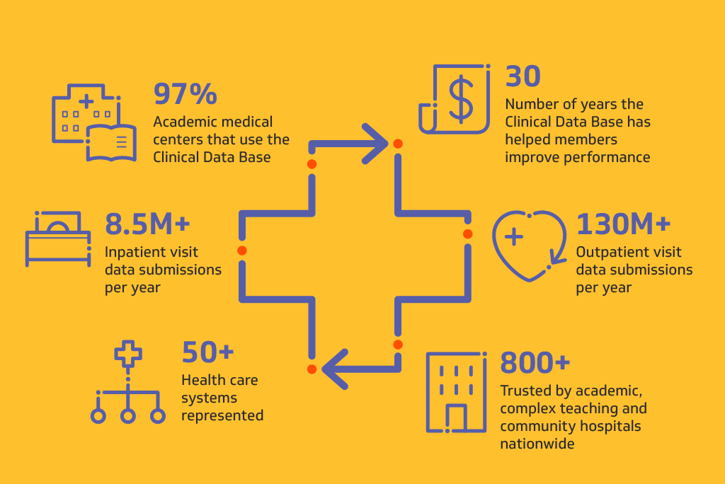 Sustainable improvement through clinical data analytics and clinical benchmarking